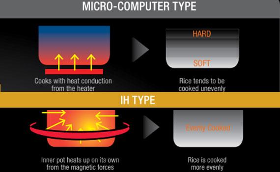 Nồi cơm điện Hitachi RZ-KV180YS có lòng nồi dày chắc chắn