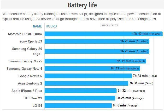 Galaxy Note 5 thời lượng pin lâu