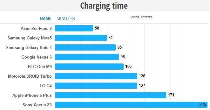 Galaxy Note 5 thời lượng pin vượt trội