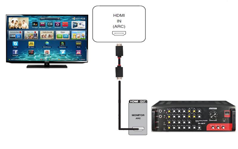 Truyền tải âm thanh qua cổng HDMI (ARC)