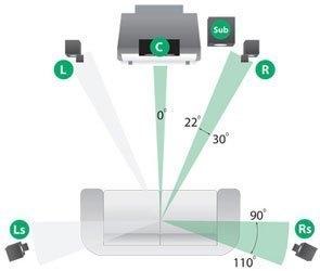 Loa vi tính Microlab FC-730 hệ thống 5.1