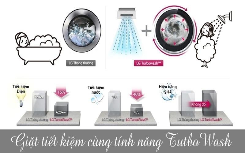 Tiết kiệm tối đa cùng công nghệ Turbowash