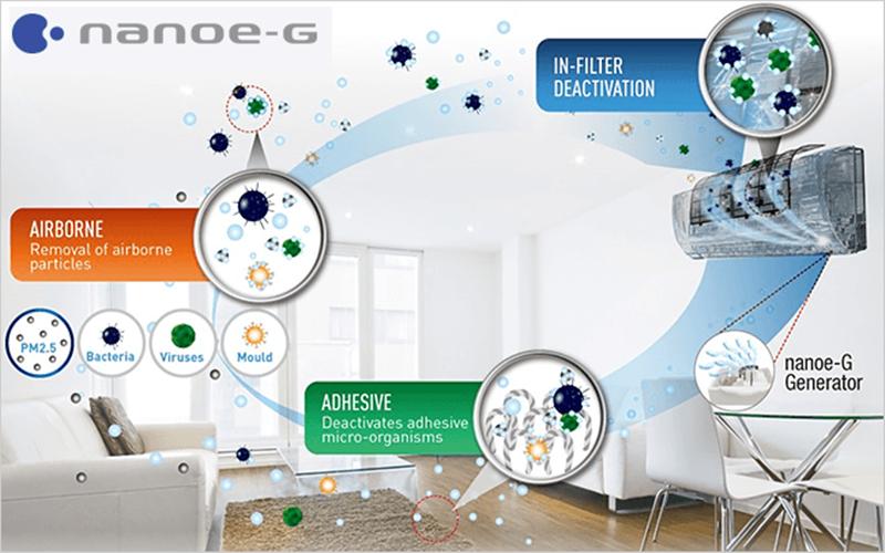 Công nghệ nanoe-G của máy lạnh Panasonic
