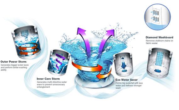 Máy giặt Sanyo ASW-F700Z1T-N công nghệ Multi Jet