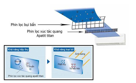 Máy lạnh Daikin FTE50LV1V/RE50LV1V chức năng khử mùi hiệu quả