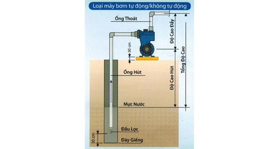 Máy bơm nước đẩy cao Panasonic GP-200JXK-SV5 bơm đủ nước sinh hoạt