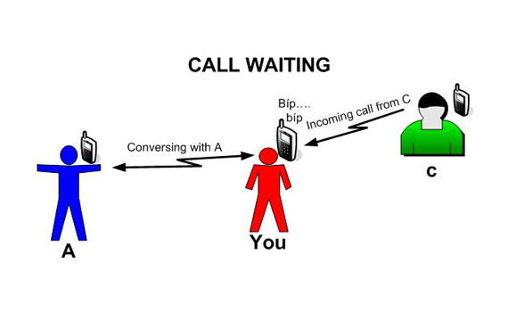 Điện thoại không dây Uniden AT4501 trang bị dịch vụ chờ cuộc gọi