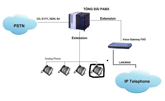 Điện thoại hữu tuyến Panasonic KX-TSC11 truyền dữ liệu cuộc gọi nội bộ