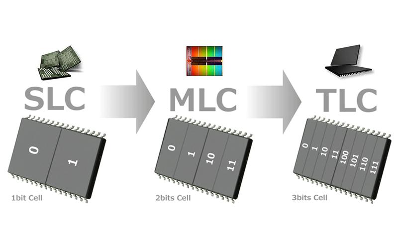 Nên chọn loại ổ đĩa có độ bền cao và tốc độ chạy ổn định cho laptop