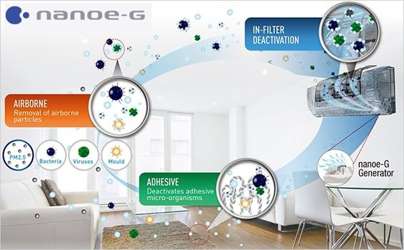 Máy lạnh Panasonic CU/CS-U12SKH-8 trang bị màng lọc khuẩn Nanoe-G