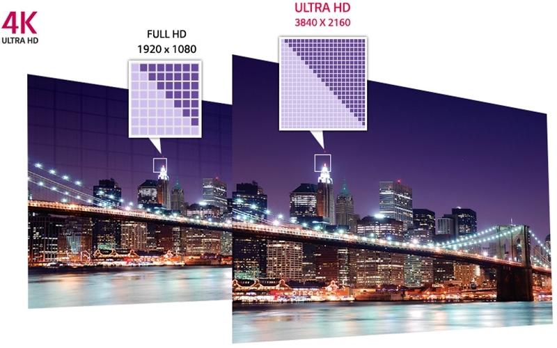 Màn hình tivi càng lớn hình ảnh càng sắc nét
