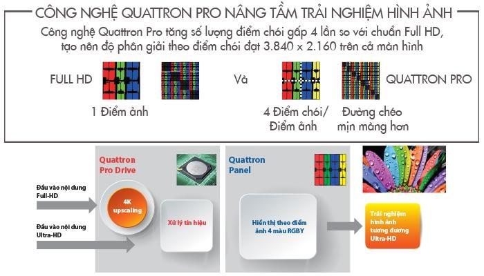 Công nghệ Quattron giúp tăng số lượng điểm chói