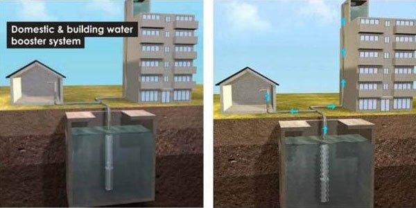 Nhà cao tầng và nhà tầng trệt sẽ có những hướng lựa chọn công suất máy bơm nước khác nhau