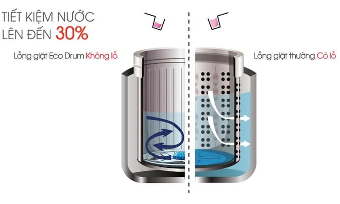 Máy giặt Sharp 9.5kg ES-U95HV tiết kiệm nước 30%