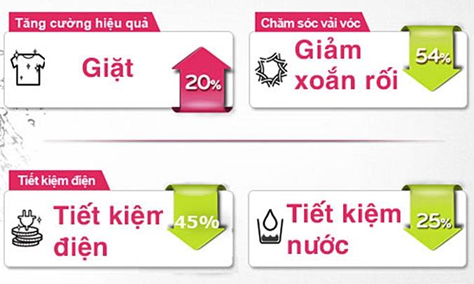 Máy giặt LG 10 KG T2310DSAM công nghệ Inverter tiết kiệm điện nănng