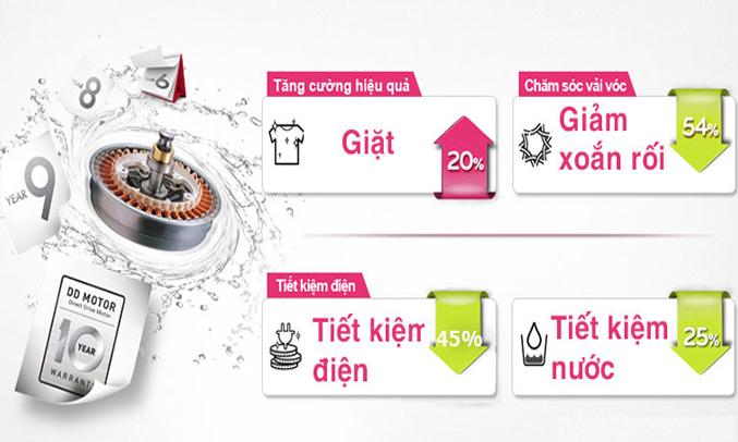 Máy giặt LG 12 KG T2312DSAVtiết kiệm điện đáng kể
