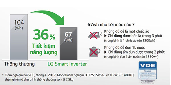Với dòng máy giặt Smart Inverter LG, chi phí điện năng không còn là mối lo hàng tháng của bạn