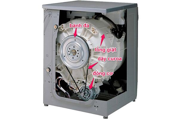 Máy giặt truyền động gián tiếp hoạt động dựa trên sự chuyển động của dây curoa