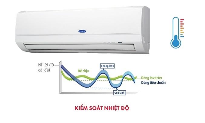 Máy lạnh Carrier Inverter 1 HP 38GCVBE010-703V/42GCVBE010-703V - Kiểm soát nhiệt độ