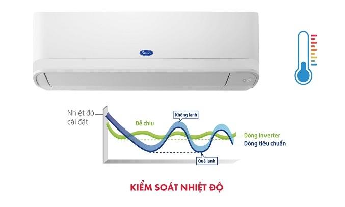 Máy lạnh Carrier Inverter 1.5 HP 38GCVBE013-703V/42GCVBE013-703V - Kiểm soát nhiệt độ