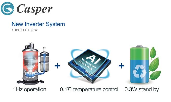 Máy lạnh Casper Inverter 1 HP GC-09TL25 công nghệ thông minh i saving