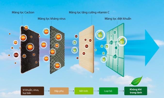Máy lạnh Casper Inverter 1.5 HP GC-12IS32 - bụi 3 trong 1
