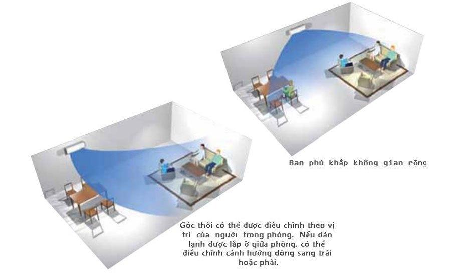 Máy lạnh Daikin FTNE60MV1V 2.5HP khuyến mãi hấp dẫn