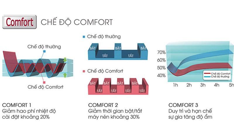 Chế độ Comfort giúp tiết kiệm năng lượng hiệu quả