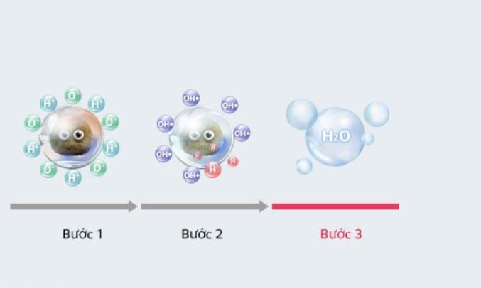 Máy lọc không khí LG AS65GDWD0 Phân tử ion nano kháng khuẩn