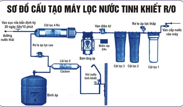 Cơ chế hoạt động mang đến cho máy lọc nước công nghệ RO sự lọc sạch tuyệt đối