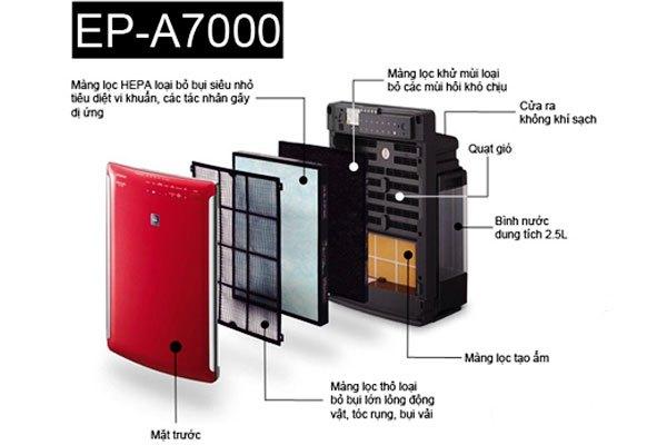Máy lọc không khí Hitachi EP-A7000 có nhiều lớp lọc