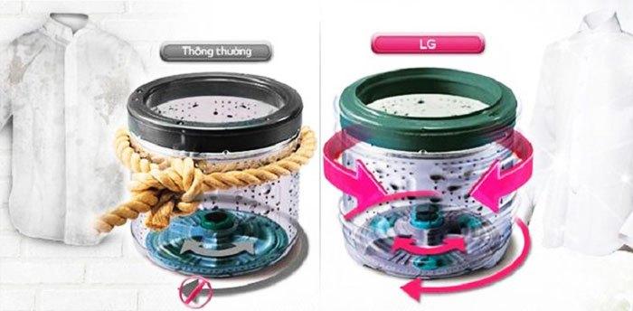 Quá trình giặt sẽ diễn ra hiệu quả hơn với cơ chế hoạt động của công nghệ Turbo Drum trên máy giặt LG