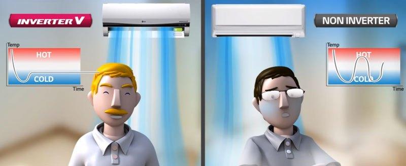 Máy lạnh inverter duy trì nhiệt độ ổn định hơn máy lạnh thường