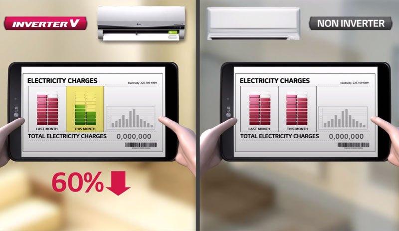 Máy lạnh inverter giúp tiết kiệm điện năng và chi phí