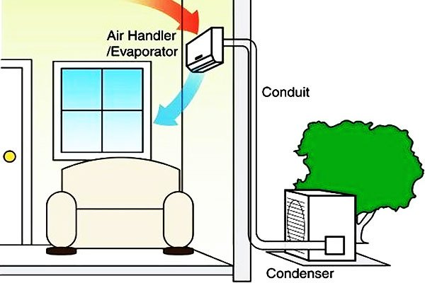 Tốt nhất nên đặt dàn nóng máy lạnh bên ngoài phòng để không gặp hậu quả đáng tiếc nhé!