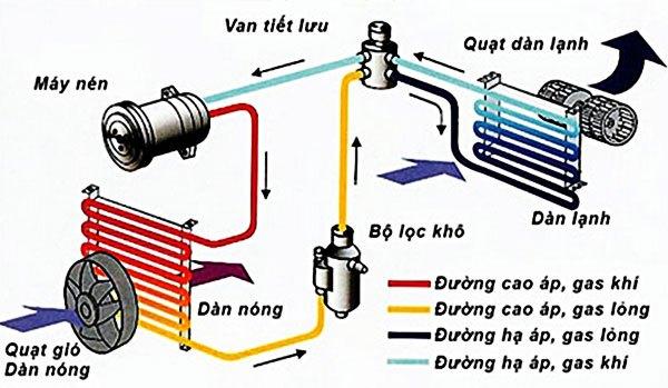 Nguyên lý hoạt động của máy lạnh