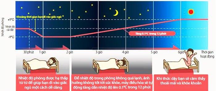 Máy lạnh Sharp có chế độ Best Sleep
