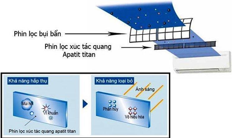 Phin lọc xúc tác quang Apatit Titan giúp loại bỏ các tác nhân gây hại sức khỏe