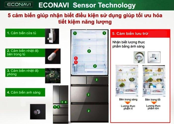 5 cảm biến hỗ trợ tối ưu trong việc tiết kiệm năng lượng trên dòng tủ lạnh Panasonic