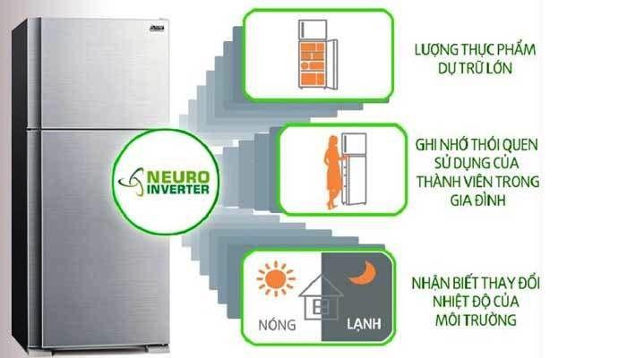 Các yếu tố làm ảnh hưởng đến độ làm lạnh đều được công nghệNeuro Inverter của tủ lạnh Mitsubishi giải quyết