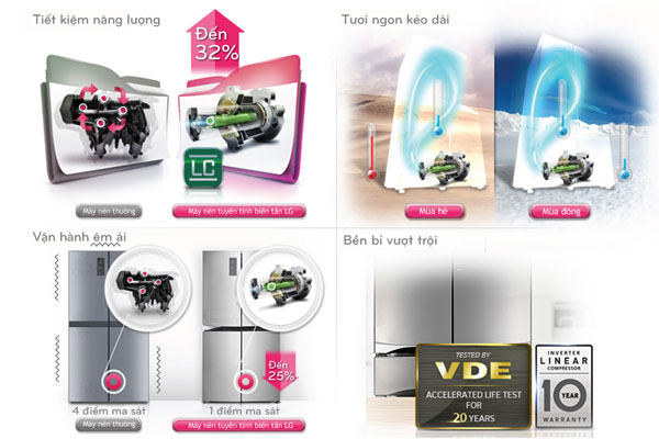 Linear Inverter - công nghệ mới trên tủ lạnh được LG cải tiến và nâng cấp đáng giá