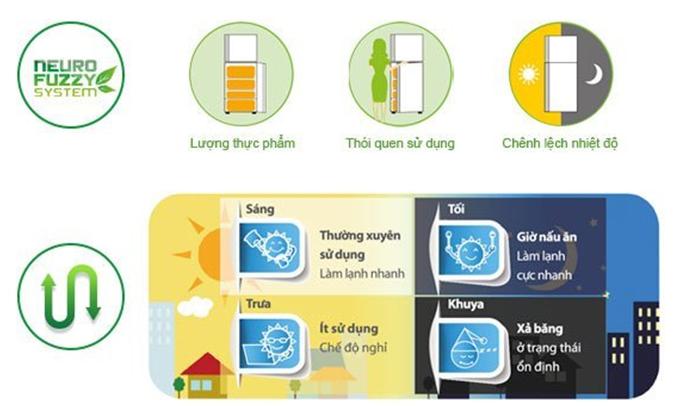Tủ lạnh Mitsubishi Electric MR-WX71Y 694 lít tự chỉnh nhiệt độ