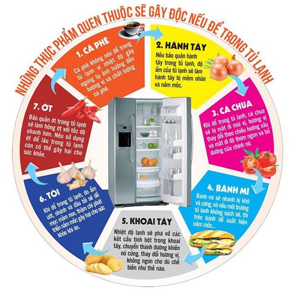 Những thực phẩm nói không với tủ lạnh
