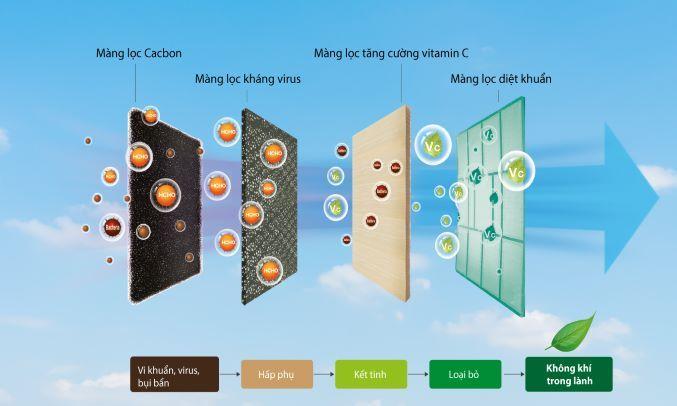 Máy lạnh Casper 1.5 HP SC-12TL32 hệ thống lưới lọc đa chiều AirFresh