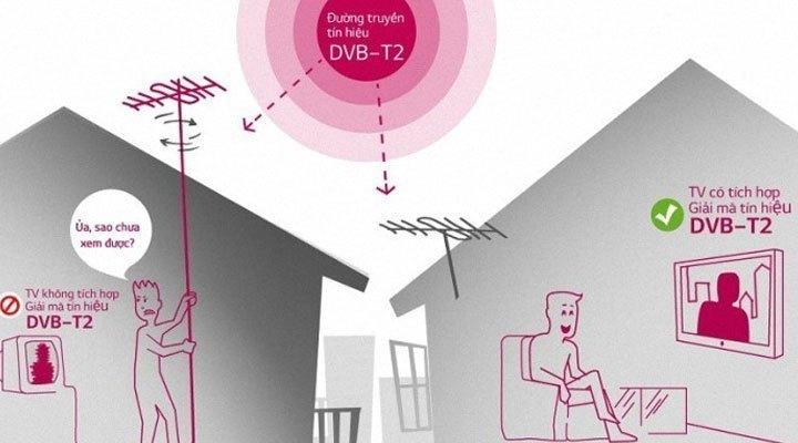 DVB-T2 là những lợi ích mang lại