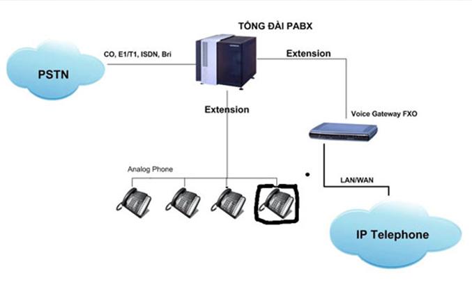 Điện thoại có dây Panasonic KX-TS500 liên lạc nội bộ