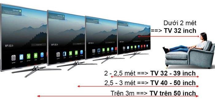Chọn kích thước tivi tùy theo diện tích phòng