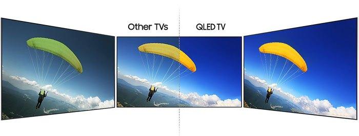 Tivi QLED hiển thị rõ nét mọi góc nhìn