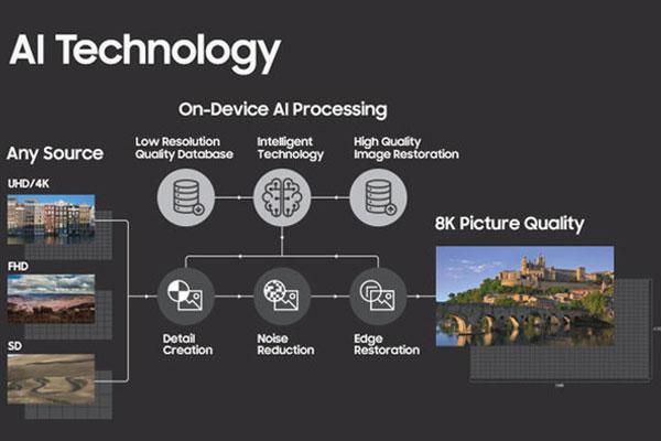công nghệ AI 8K  giúp tivi của Samsung có thể chuyển đổi bất cứ nội dung video nào thành chất lượng cao hơn