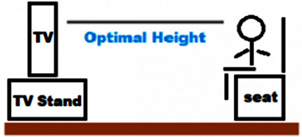 Xác định chiều cao tối ưu cho vị trí hay kệ để tivi dựa trên chiều dài tivi và chiều cao của bạn khi ngồi xem